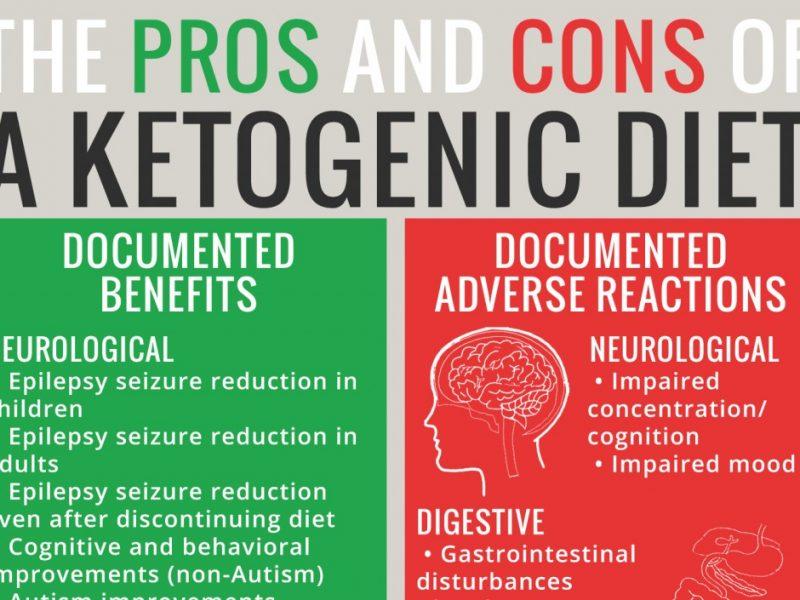 keto diet side effects long term